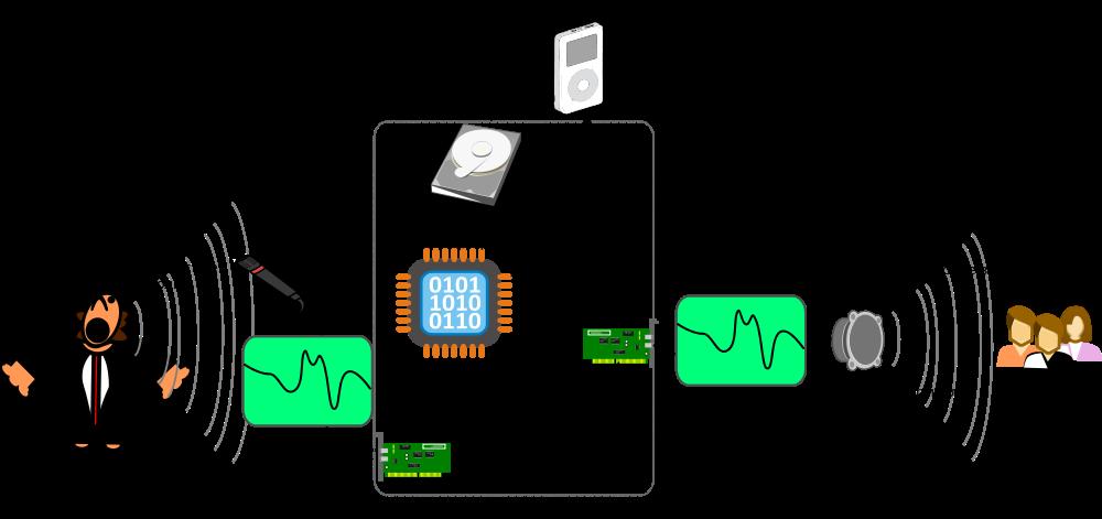 Схема преобразования сигнала